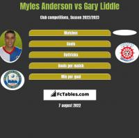 Myles Anderson vs Gary Liddle h2h player stats