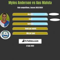 Myles Anderson vs Gus Mafuta h2h player stats