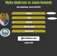 Myles Anderson vs Jason Kennedy h2h player stats