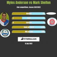 Myles Anderson vs Mark Shelton h2h player stats