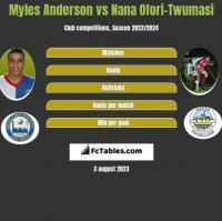 Myles Anderson vs Nana Ofori-Twumasi h2h player stats