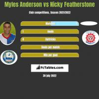 Myles Anderson vs Nicky Featherstone h2h player stats