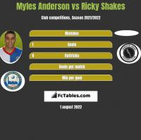 Myles Anderson vs Ricky Shakes h2h player stats