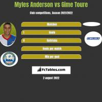 Myles Anderson vs Gime Toure h2h player stats