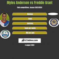 Myles Anderson vs Freddie Grant h2h player stats