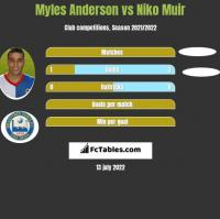 Myles Anderson vs Niko Muir h2h player stats