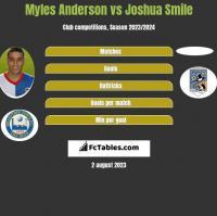 Myles Anderson vs Joshua Smile h2h player stats