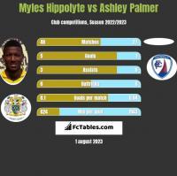 Myles Hippolyte vs Ashley Palmer h2h player stats