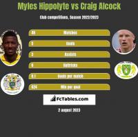 Myles Hippolyte vs Craig Alcock h2h player stats