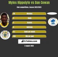 Myles Hippolyte vs Dan Cowan h2h player stats