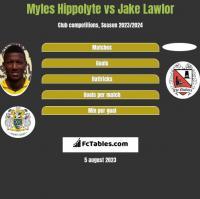 Myles Hippolyte vs Jake Lawlor h2h player stats