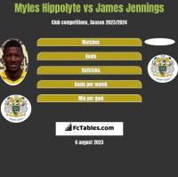 Myles Hippolyte vs James Jennings h2h player stats