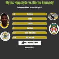 Myles Hippolyte vs Kieran Kennedy h2h player stats