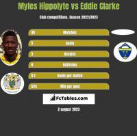 Myles Hippolyte vs Eddie Clarke h2h player stats