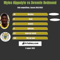 Myles Hippolyte vs Devonte Redmond h2h player stats