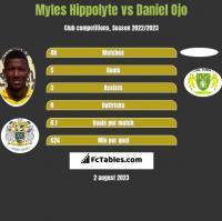 Myles Hippolyte vs Daniel Ojo h2h player stats