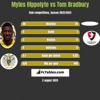Myles Hippolyte vs Tom Bradbury h2h player stats