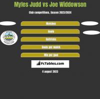 Myles Judd vs Joe Widdowson h2h player stats