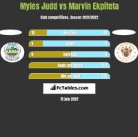 Myles Judd vs Marvin Ekpiteta h2h player stats