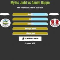 Myles Judd vs Daniel Happe h2h player stats