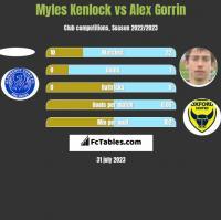 Myles Kenlock vs Alex Gorrin h2h player stats