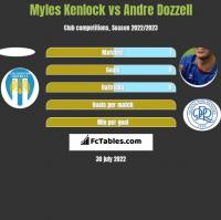 Myles Kenlock vs Andre Dozzell h2h player stats