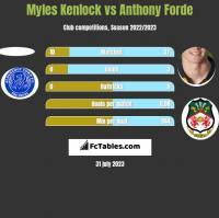 Myles Kenlock vs Anthony Forde h2h player stats