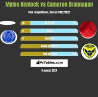 Myles Kenlock vs Cameron Brannagan h2h player stats