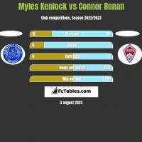 Myles Kenlock vs Connor Ronan h2h player stats