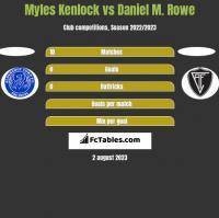 Myles Kenlock vs Daniel M. Rowe h2h player stats