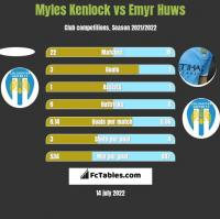 Myles Kenlock vs Emyr Huws h2h player stats