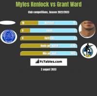 Myles Kenlock vs Grant Ward h2h player stats