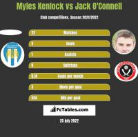 Myles Kenlock vs Jack O'Connell h2h player stats