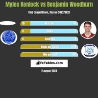 Myles Kenlock vs Benjamin Woodburn h2h player stats