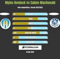 Myles Kenlock vs Calum MacDonald h2h player stats