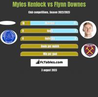 Myles Kenlock vs Flynn Downes h2h player stats