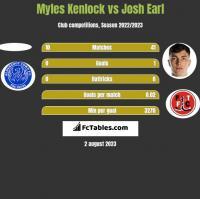 Myles Kenlock vs Josh Earl h2h player stats