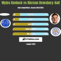 Myles Kenlock vs Kiernan Dewsbury-Hall h2h player stats