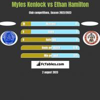 Myles Kenlock vs Ethan Hamilton h2h player stats