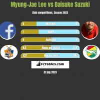 Myung-Jae Lee vs Daisuke Suzuki h2h player stats
