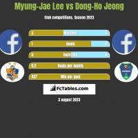 Myung-Jae Lee vs Dong-Ho Jeong h2h player stats