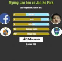 Myung-Jae Lee vs Joo-Ho Park h2h player stats