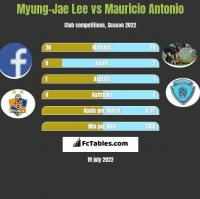 Myung-Jae Lee vs Mauricio Antonio h2h player stats