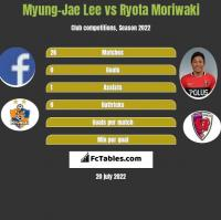 Myung-Jae Lee vs Ryota Moriwaki h2h player stats