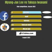 Myung-Jae Lee vs Takuya Iwanami h2h player stats