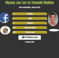 Myung-Jae Lee vs Tomoaki Makino h2h player stats