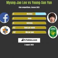 Myung-Jae Lee vs Young-Sun Yun h2h player stats