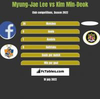 Myung-Jae Lee vs Kim Min-Deok h2h player stats