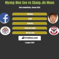 Myung-Won Seo vs Chang-Jin Moon h2h player stats