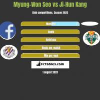 Myung-Won Seo vs Ji-Hun Kang h2h player stats